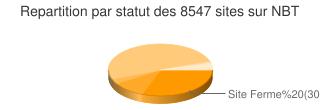 R�partition par statut